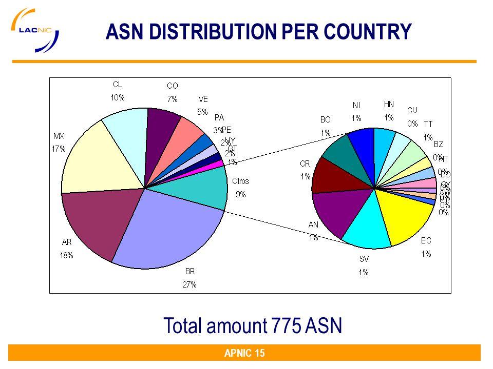 APNIC 15 ASN DISTRIBUTION PER COUNTRY Total amount 775 ASN