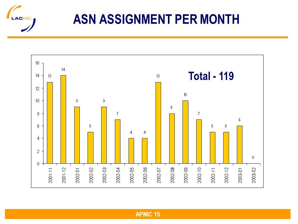 APNIC 15 ASN ASSIGNMENT PER MONTH Total - 119
