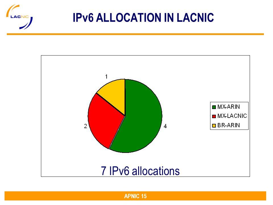APNIC 15 IPv6 ALLOCATION IN LACNIC 7 IPv6 allocations