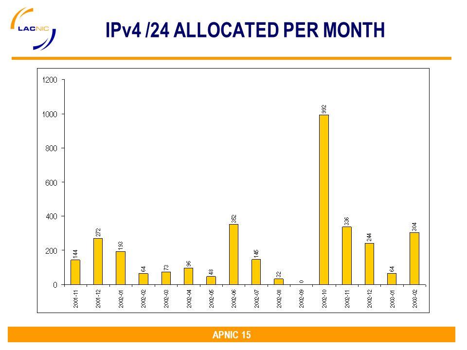 APNIC 15 IPv4 /24 ALLOCATED PER MONTH