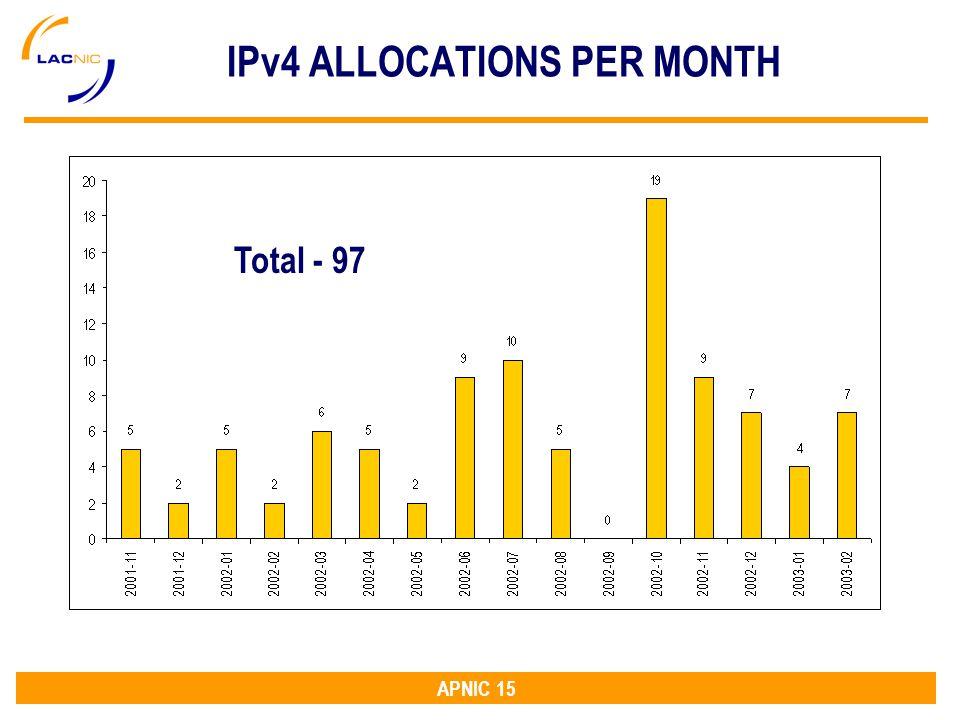 APNIC 15 IPv4 ALLOCATIONS PER MONTH Total - 97