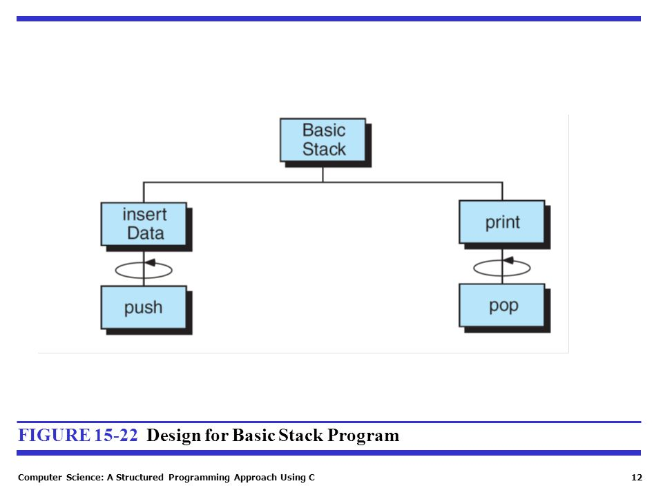 Computer Science: A Structured Programming Approach Using C12 FIGURE 15-22 Design for Basic Stack Program
