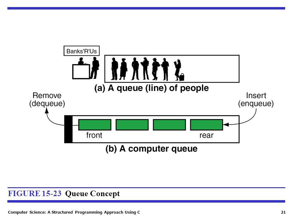 Computer Science: A Structured Programming Approach Using C21 FIGURE 15-23 Queue Concept