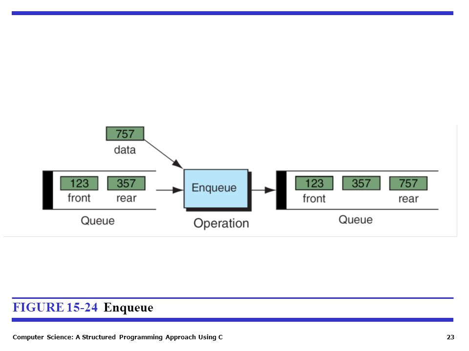 Computer Science: A Structured Programming Approach Using C23 FIGURE 15-24 Enqueue