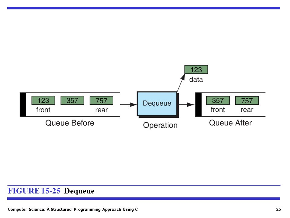 Computer Science: A Structured Programming Approach Using C25 FIGURE 15-25 Dequeue