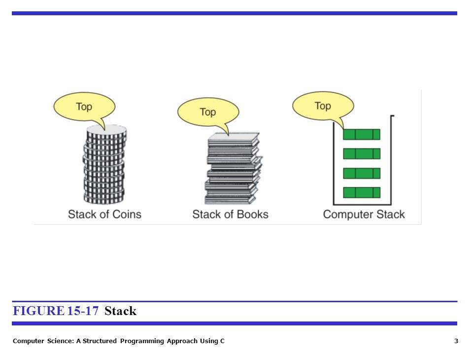 Computer Science: A Structured Programming Approach Using C3 FIGURE 15-17 Stack
