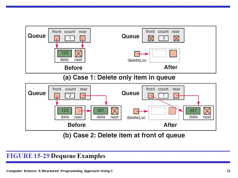 Computer Science: A Structured Programming Approach Using C31 FIGURE 15-29 Dequeue Examples