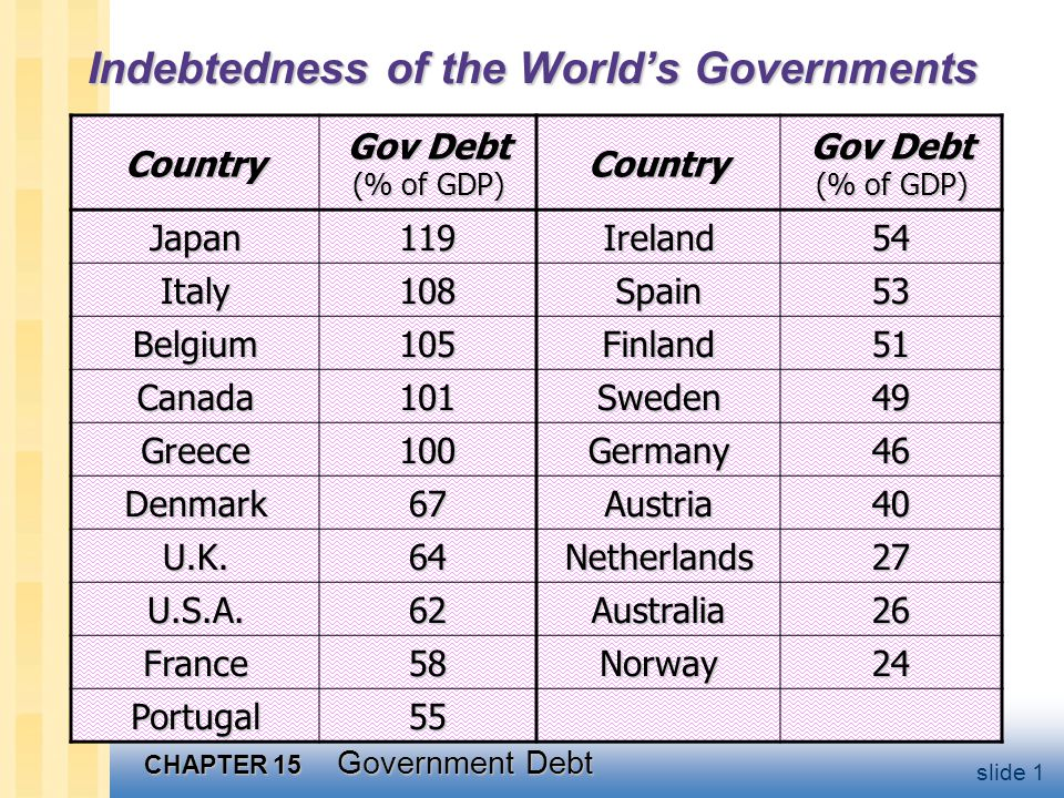 CHAPTER 15 Government Debt slide 1 Indebtedness of the World's Governments Country Gov Debt (% of GDP) Country Japan119Ireland54 Italy108Spain53 Belgium105Finland51 Canada101Sweden49 Greece100Germany46 Denmark67Austria40 U.K.64Netherlands27 U.S.A.62Australia26 France58Norway24 Portugal55