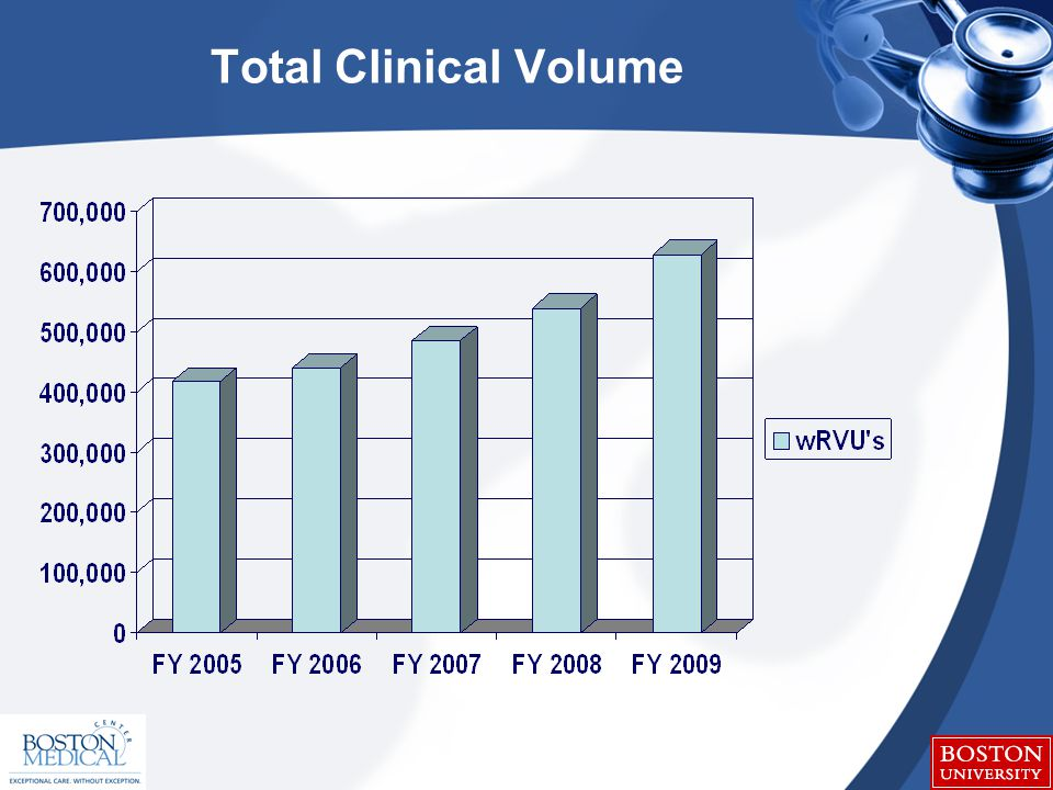 Total Clinical Volume
