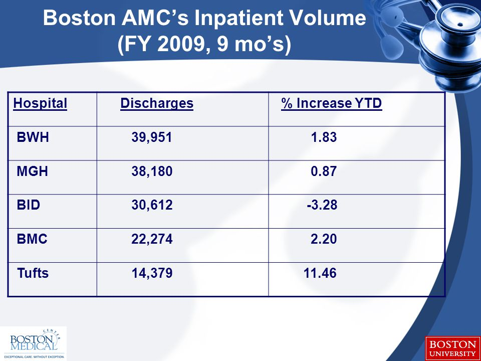 Boston AMC's Inpatient Volume (FY 2009, 9 mo's) Hospital Discharges % Increase YTD BWH 39,951 1.83 MGH 38,180 0.87 BID 30,612 -3.28 BMC 22,274 2.20 Tufts 14,379 11.46