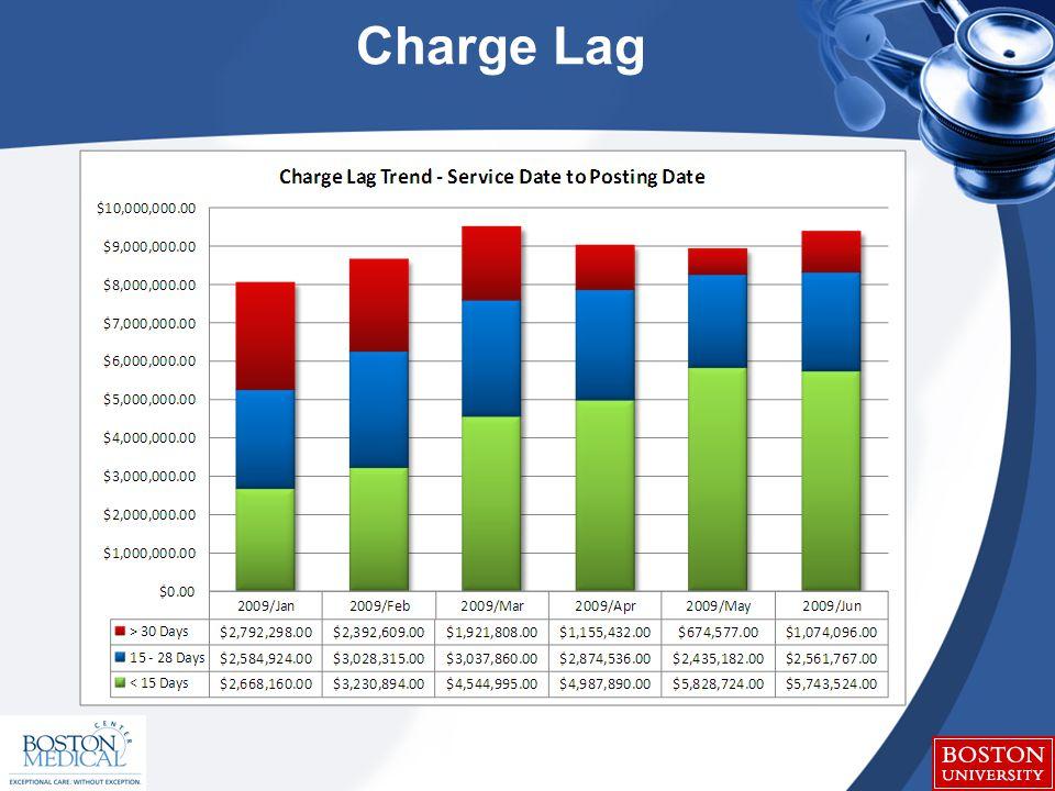 Charge Lag
