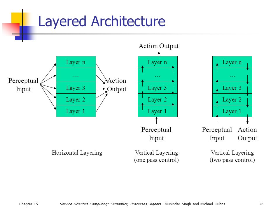 Chapter 1526Service-Oriented Computing: Semantics, Processes, Agents - Munindar Singh and Michael Huhns Layer n … Layer 1 Layer 2 Layer 3 Layer n … Layer 1 Layer 2 Layer 3 Layer n … Layer 1 Layer 2 Layer 3 Horizontal LayeringVertical Layering (one pass control) Vertical Layering (two pass control) Perceptual Input Action Output Perceptual Input Action Output Perceptual Input Layered Architecture