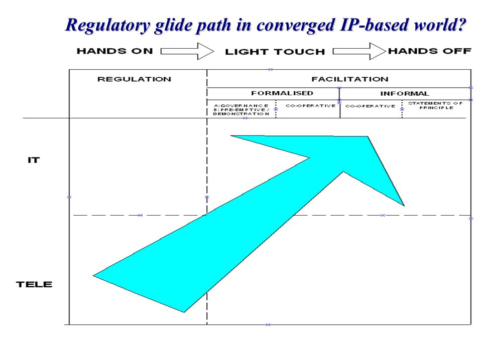 Slide 66 Regulatory glide path in converged IP-based world?