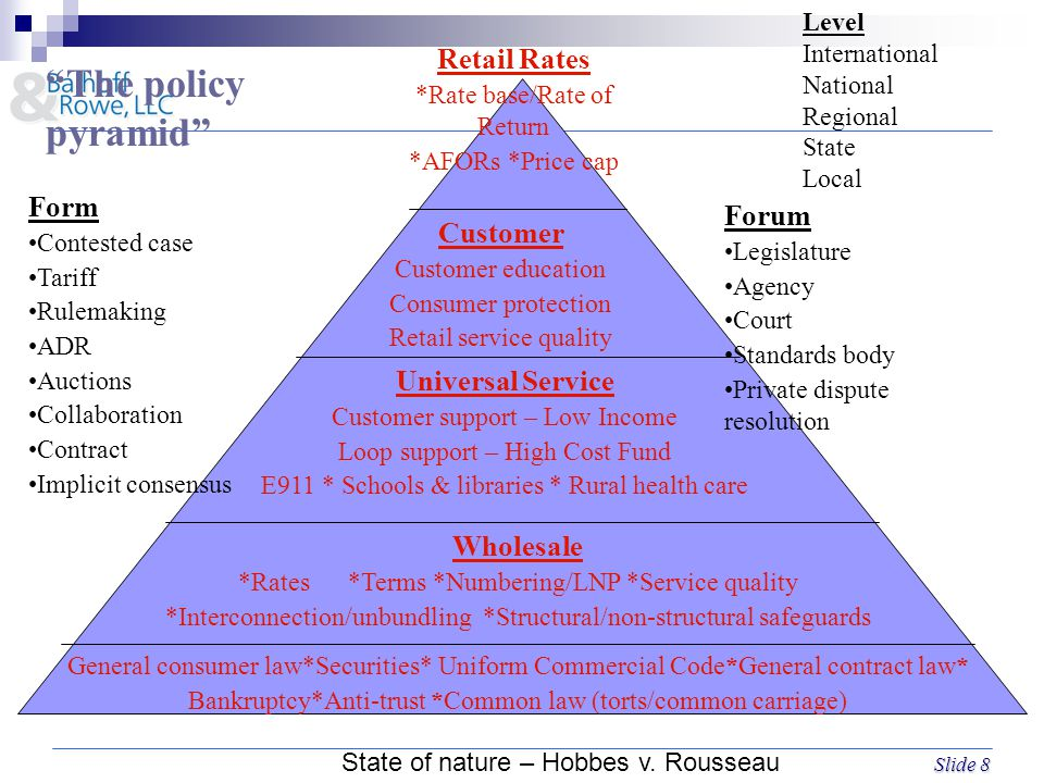 Slide 8 Retail Rates *Rate base/Rate of Return *AFORs *Price cap Customer Customer education Consumer protection Retail service quality Universal Service Customer support – Low Income Loop support – High Cost Fund E911 * Schools & libraries * Rural health care Wholesale *Rates *Terms *Numbering/LNP *Service quality *Interconnection/unbundling *Structural/non-structural safeguards General consumer law*Securities* Uniform Commercial Code*General contract law* Bankruptcy*Anti-trust *Common law (torts/common carriage) Form Contested case Tariff Rulemaking ADR Auctions Collaboration Contract Implicit consensus Forum Legislature Agency Court Standards body Private dispute resolution The policy pyramid Level International National Regional State Local State of nature – Hobbes v.
