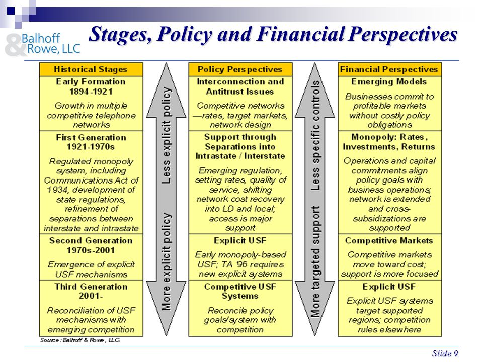 Slide 9 Stages, Policy and Financial Perspectives