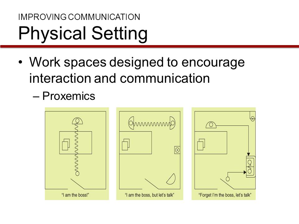 IMPROVING COMMUNICATION Physical Setting Work spaces designed to encourage interaction and communication –Proxemics