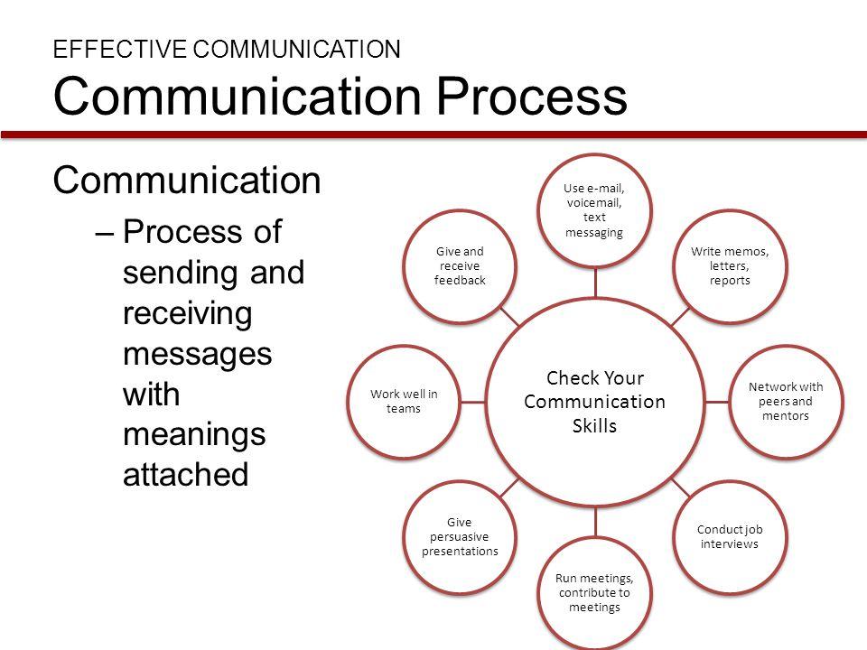 EFFECTIVE COMMUNICATION Communication Process