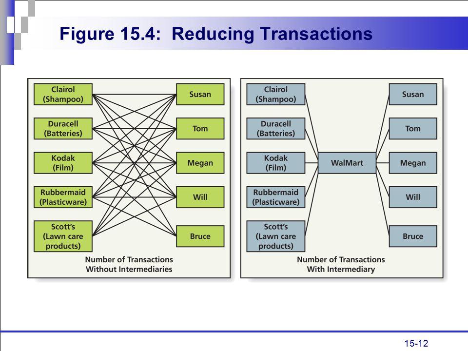 15-12 Figure 15.4: Reducing Transactions