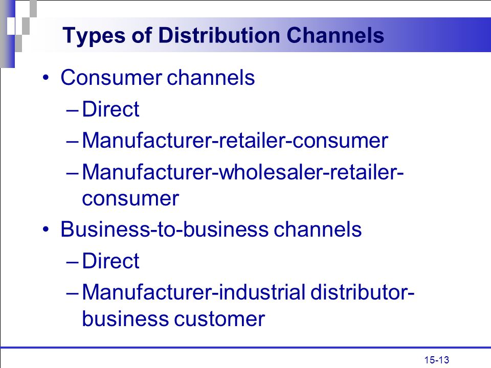 15-13 Types of Distribution Channels Consumer channels –Direct –Manufacturer-retailer-consumer –Manufacturer-wholesaler-retailer- consumer Business-to