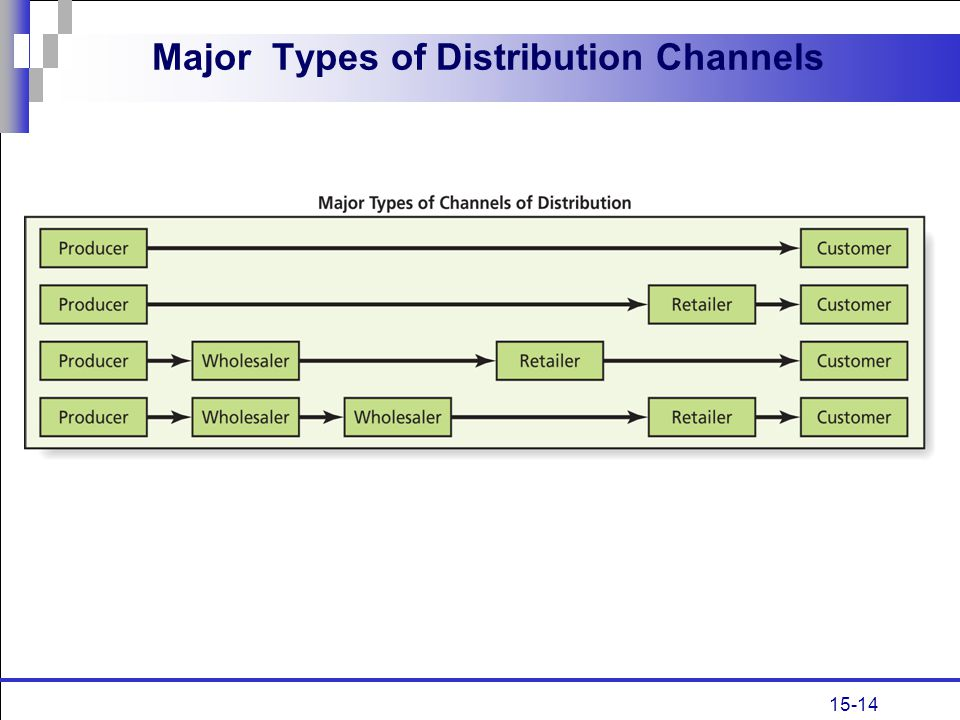 15-14 Major Types of Distribution Channels