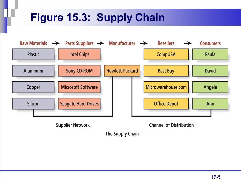 15-5 Figure 15.3: Supply Chain