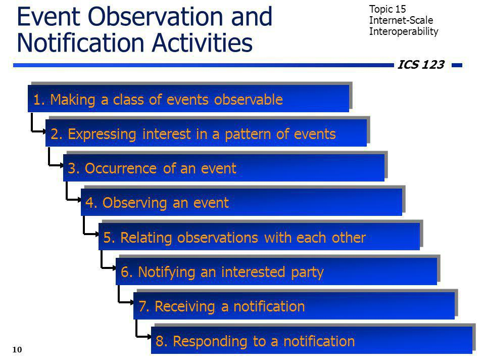 ICS 123 10 Topic 15 Internet-Scale Interoperability Event Observation and Notification Activities 1.