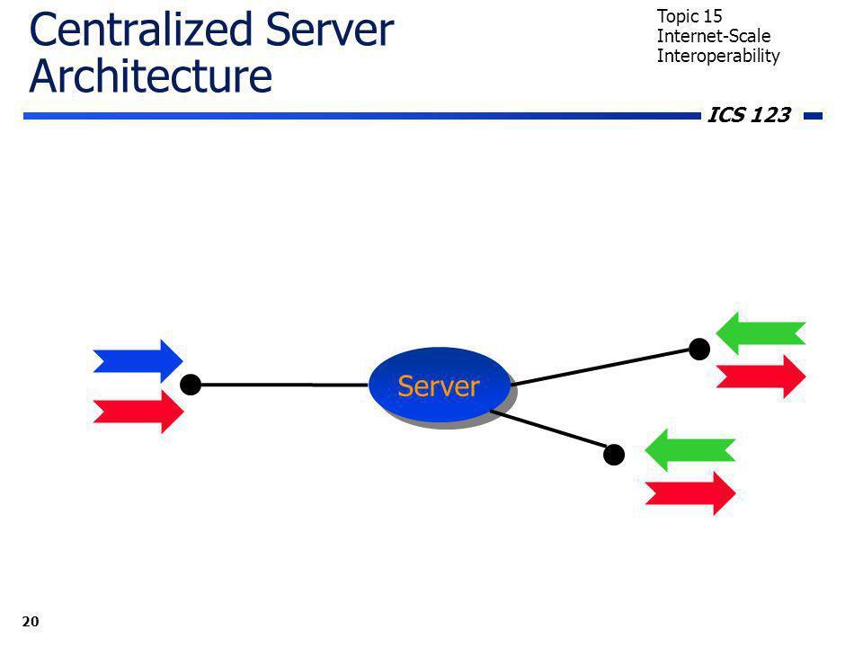 ICS 123 20 Topic 15 Internet-Scale Interoperability Centralized Server Architecture Server