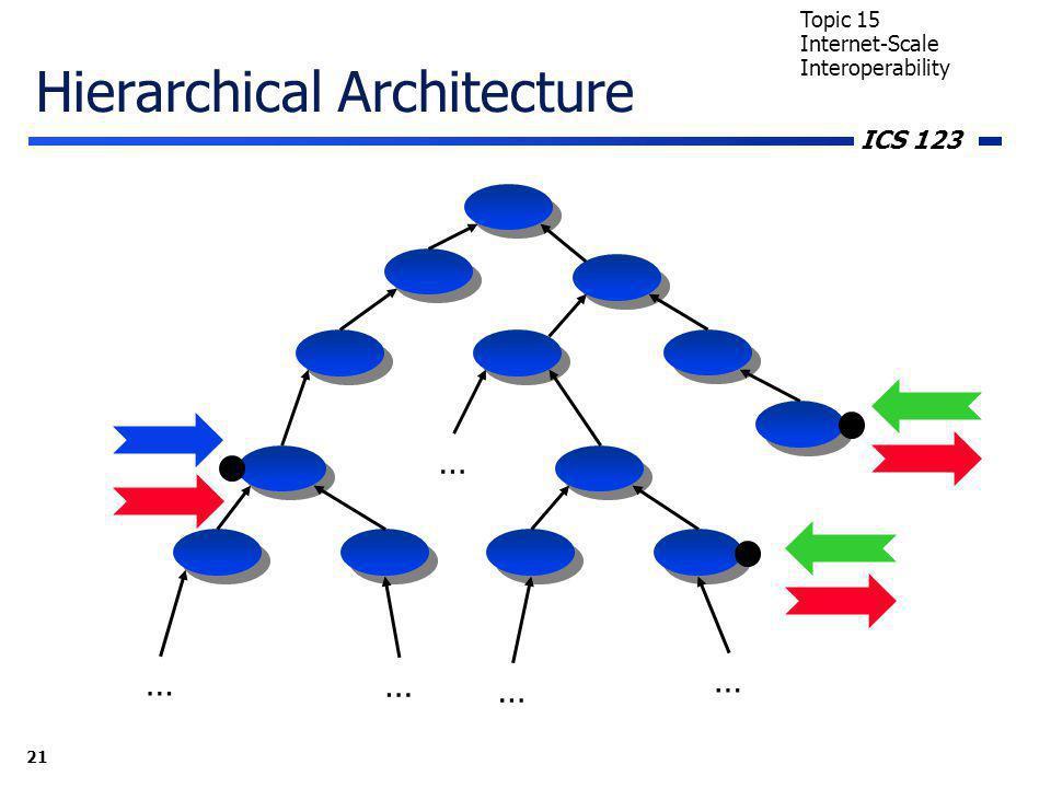 ICS 123 21 Topic 15 Internet-Scale Interoperability Hierarchical Architecture … … … … …