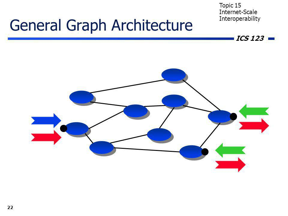 ICS 123 22 Topic 15 Internet-Scale Interoperability General Graph Architecture