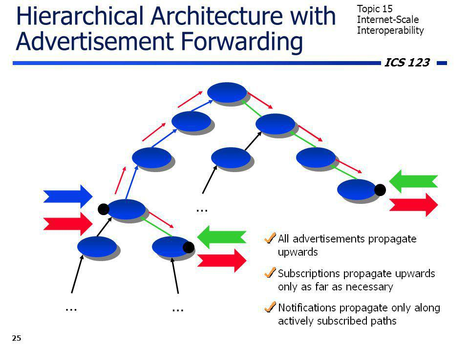 ICS 123 25 Topic 15 Internet-Scale Interoperability Hierarchical Architecture with Advertisement Forwarding … … …