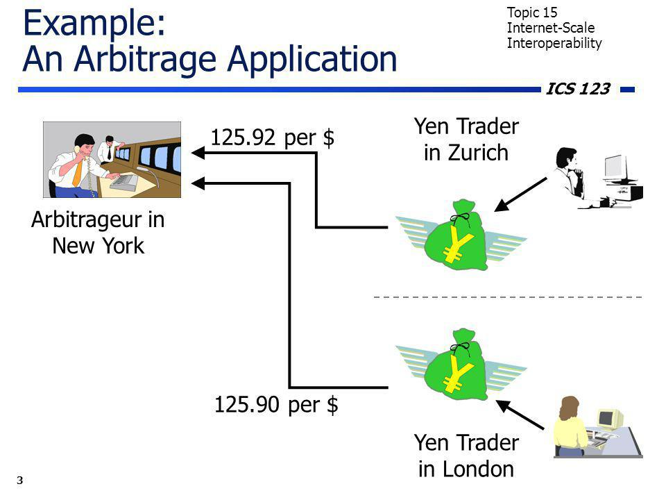 ICS 123 3 Topic 15 Internet-Scale Interoperability Example: An Arbitrage Application Yen Trader in Zurich Yen Trader in London Arbitrageur in New York 125.92 per $ 125.90 per $