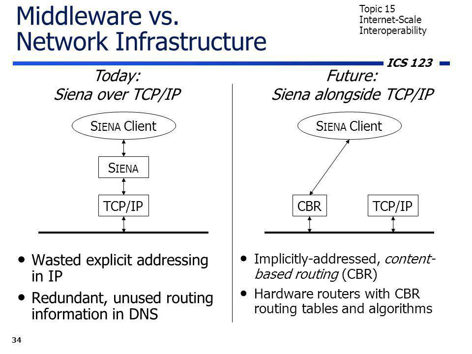 ICS 123 34 Topic 15 Internet-Scale Interoperability Middleware vs.
