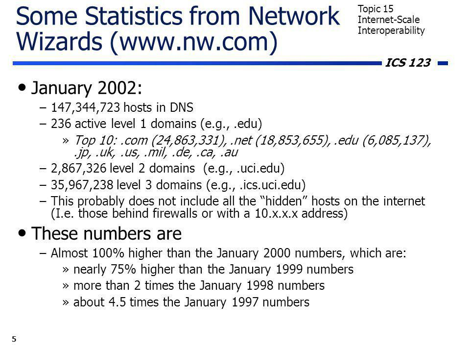 ICS 123 5 Topic 15 Internet-Scale Interoperability Some Statistics from Network Wizards (www.nw.com) January 2002: –147,344,723 hosts in DNS –236 active level 1 domains (e.g.,.edu) »Top 10:.com (24,863,331),.net (18,853,655),.edu (6,085,137),.jp,.uk,.us,.mil,.de,.ca,.au –2,867,326 level 2 domains (e.g.,.uci.edu) –35,967,238 level 3 domains (e.g.,.ics.uci.edu) –This probably does not include all the hidden hosts on the internet (I.e.