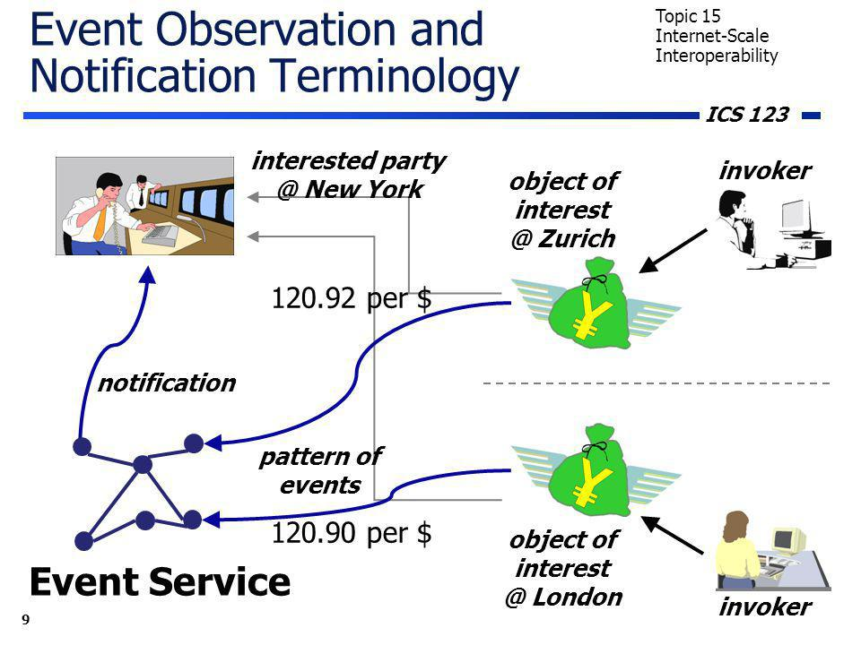 ICS 123 9 Topic 15 Internet-Scale Interoperability Event Observation and Notification Terminology invoker object of interest @ London object of interest @ Zurich Event Service pattern of events invoker notification 120.92 per $ 120.90 per $ interested party @ New York