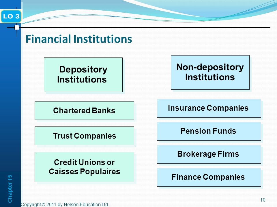 Chapter Financial Institutions Non-depository Institutions Depository Institutions Insurance Companies Pension Funds Brokerage Firms Finance Companies Chartered Banks Trust Companies Credit Unions or Caisses Populaires Credit Unions or Caisses Populaires Copyright © 2011 by Nelson Education Ltd.