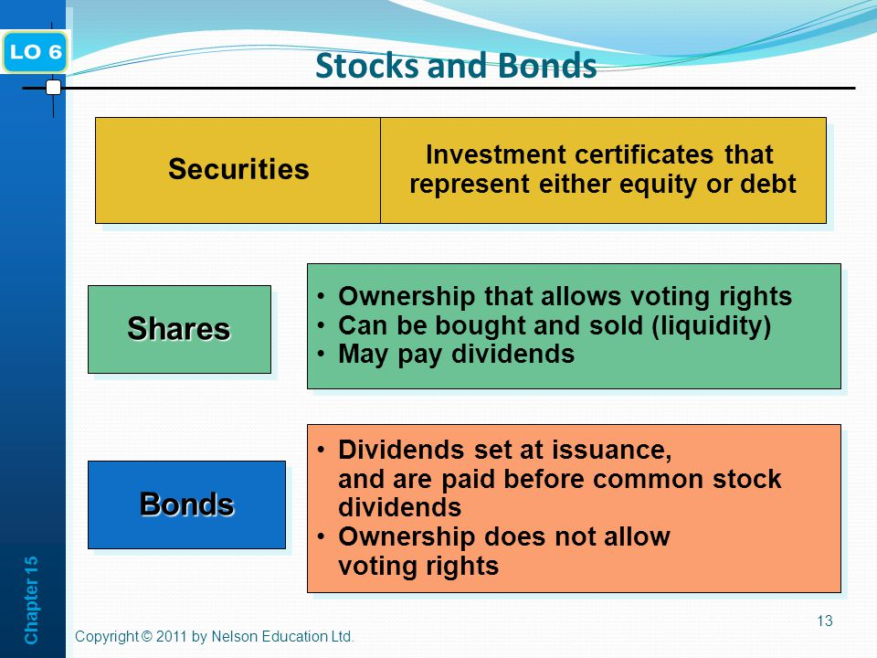 Chapter Stocks and Bonds Copyright © 2011 by Nelson Education Ltd.