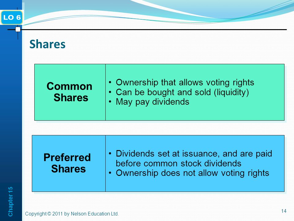 Chapter Shares Preferred Shares Common Shares Dividends set at issuance, and are paid before common stock dividends Ownership does not allow voting rights Dividends set at issuance, and are paid before common stock dividends Ownership does not allow voting rights Ownership that allows voting rights Can be bought and sold (liquidity) May pay dividends Ownership that allows voting rights Can be bought and sold (liquidity) May pay dividends Copyright © 2011 by Nelson Education Ltd.