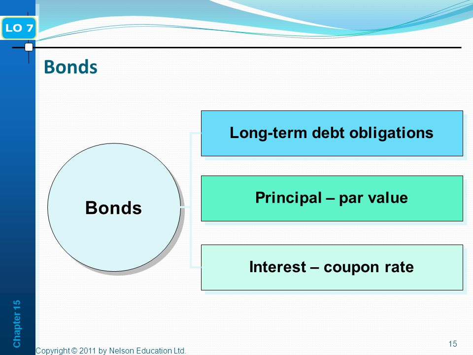 Chapter Bonds BondsBonds Long-term debt obligations Principal – par value Interest – coupon rate Copyright © 2011 by Nelson Education Ltd.