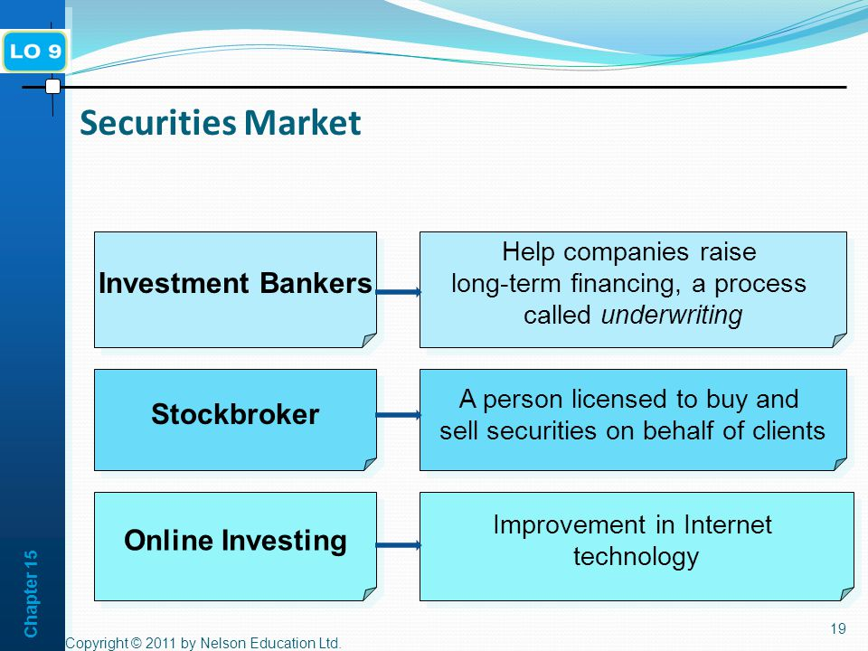 Chapter Securities Market Help companies raise long-term financing, a process called underwriting Help companies raise long-term financing, a process called underwriting Investment Bankers A person licensed to buy and sell securities on behalf of clients A person licensed to buy and sell securities on behalf of clients Stockbroker Online Investing Improvement in Internet technology Improvement in Internet technology Copyright © 2011 by Nelson Education Ltd.