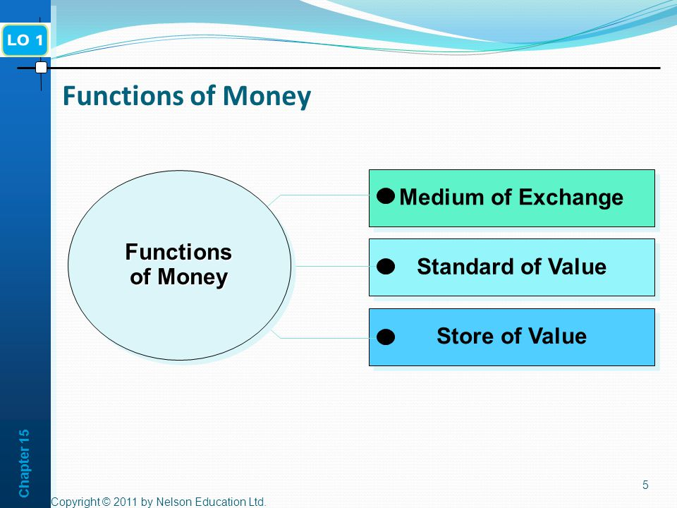 Chapter 15 5 Functions of Money Store of Value Standard of Value Medium of Exchange Functions of Money Copyright © 2011 by Nelson Education Ltd.