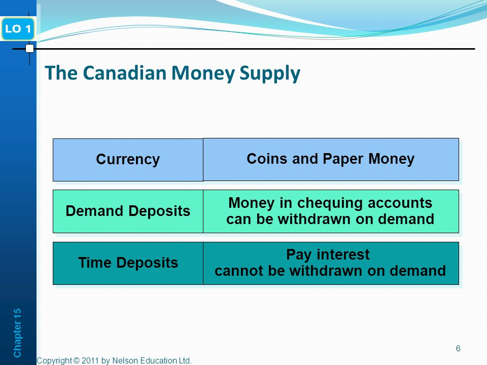 Chapter 15 6 The Canadian Money Supply Time Deposits Demand Deposits Currency Pay interest cannot be withdrawn on demand Money in chequing accounts can be withdrawn on demand Money in chequing accounts can be withdrawn on demand Coins and Paper Money Copyright © 2011 by Nelson Education Ltd.