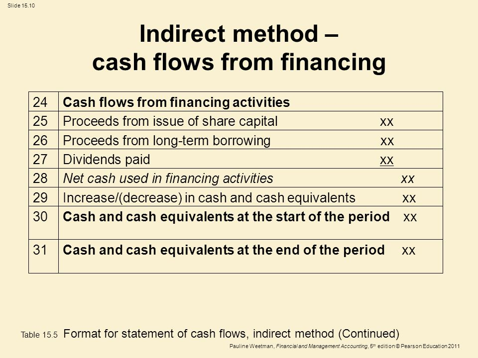 Slide 15.10 Pauline Weetman, Financial and Management Accounting, 5 th edition © Pearson Education 2011 Cash and cash equivalents at the end of the pe