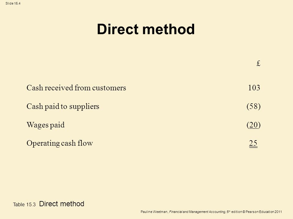 Slide 15.4 Pauline Weetman, Financial and Management Accounting, 5 th edition © Pearson Education 2011 Direct method Table 15.3 Direct method 25Operat