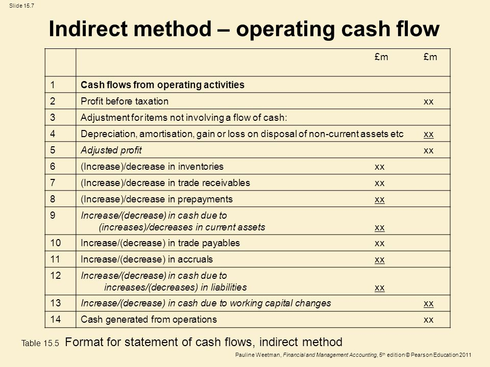 Slide 15.7 Pauline Weetman, Financial and Management Accounting, 5 th edition © Pearson Education 2011 £m 1Cash flows from operating activities 2Profi