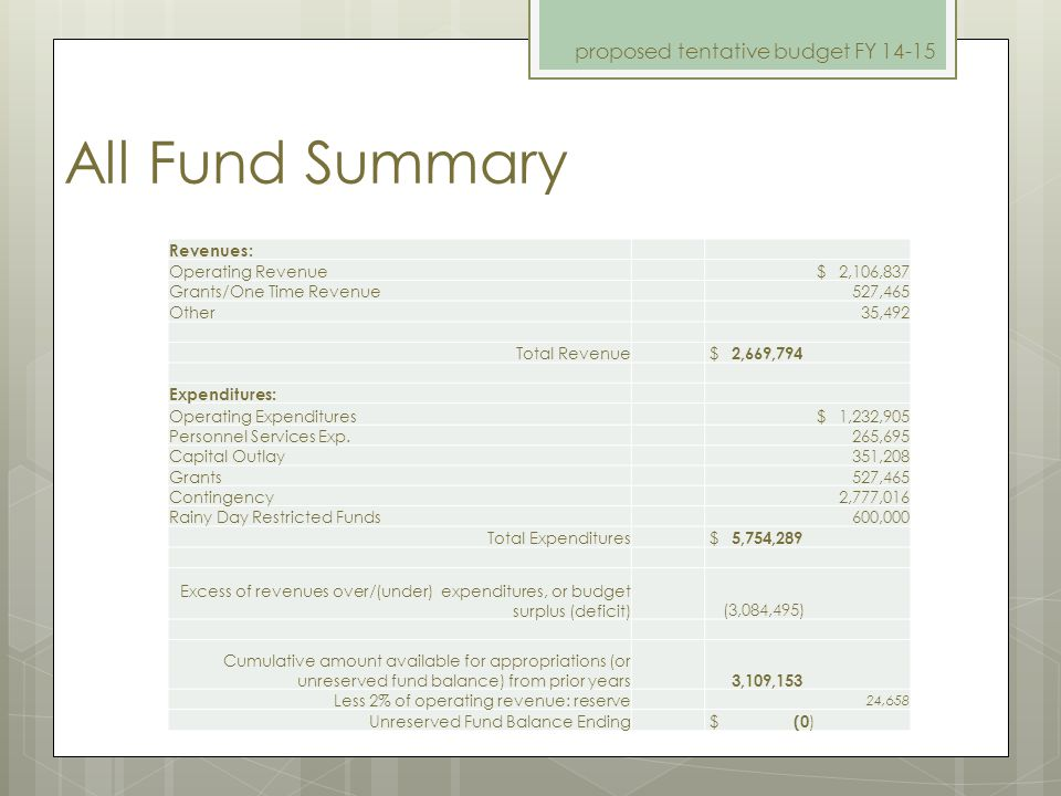 All Fund Revenue Sources