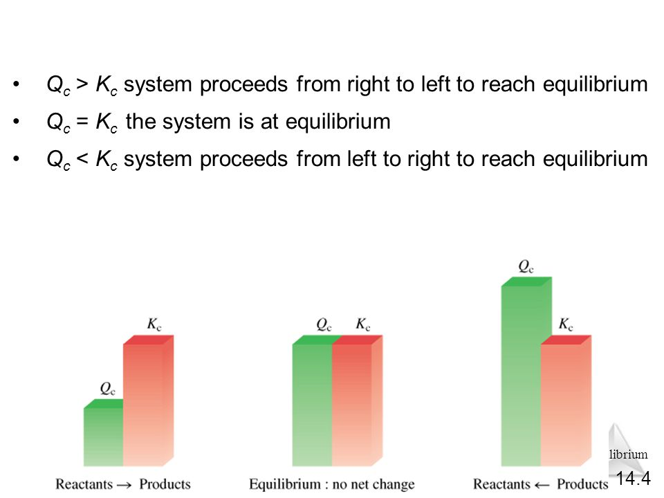 Equilibrium Q c > K c system proceeds from right to left to reach equilibrium Q c = K c the system is at equilibrium Q c < K c system proceeds from left to right to reach equilibrium 14.4