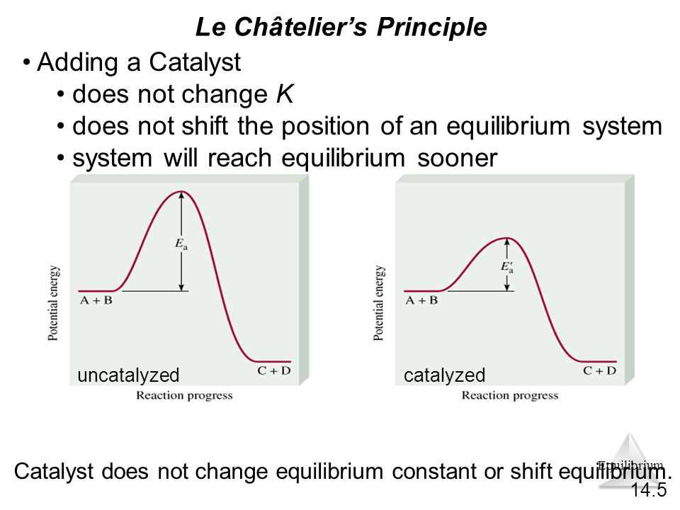 Equilibrium uncatalyzedcatalyzed 14.5 Catalyst does not change equilibrium constant or shift equilibrium.