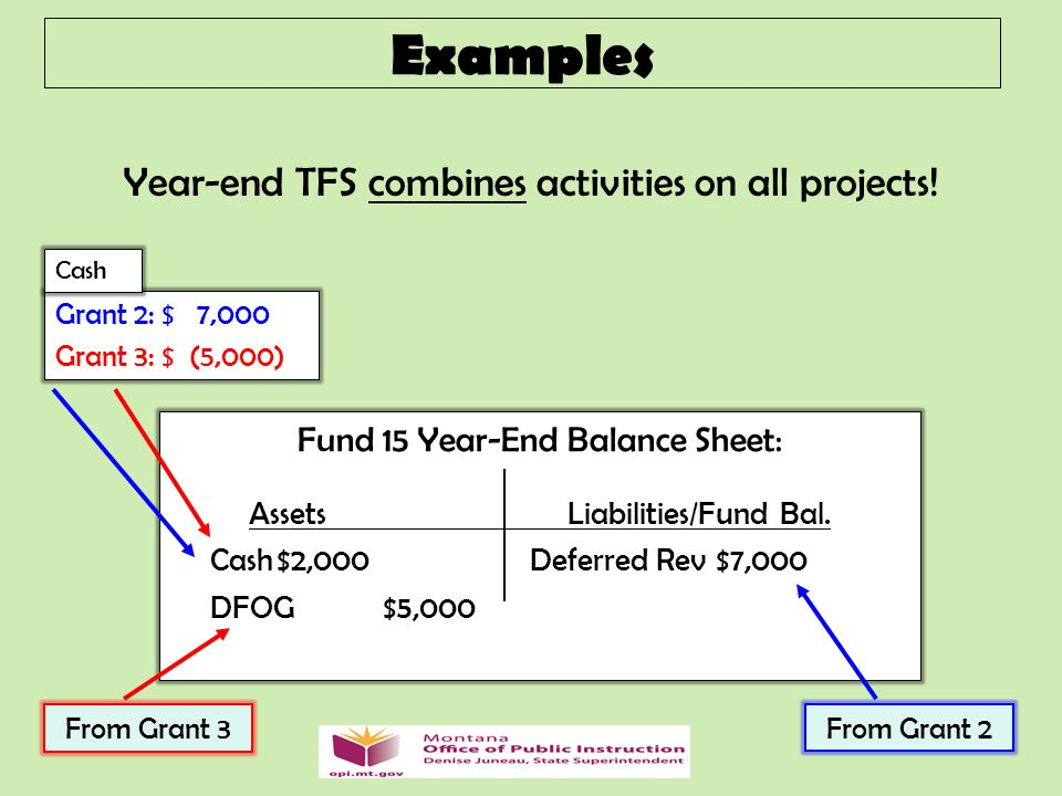 Year-end TFS combines activities on all projects.