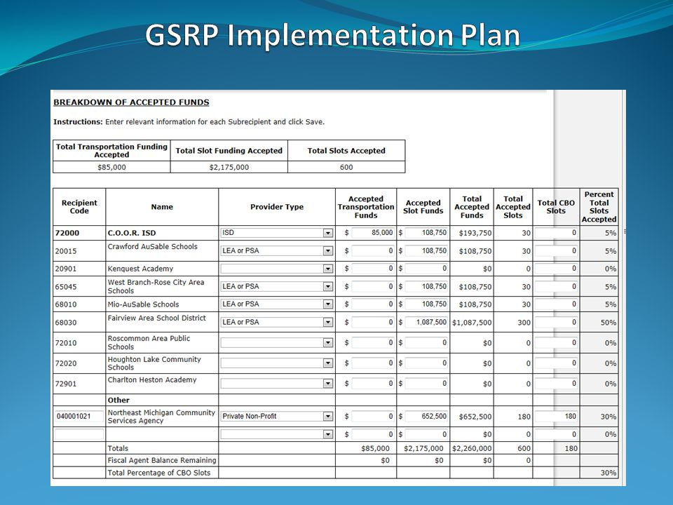 GSRP budget –refer to the GSRP Implementation Manual for guidance www.michigan.gov/gsrp