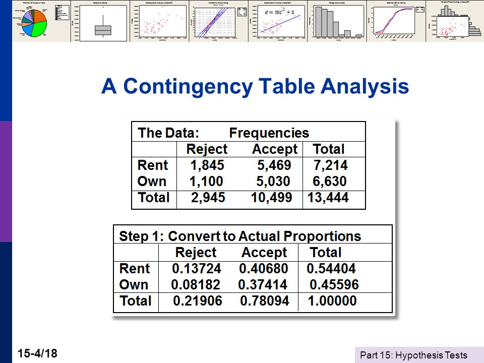 Part 15: Hypothesis Tests 15-4/18 A Contingency Table Analysis